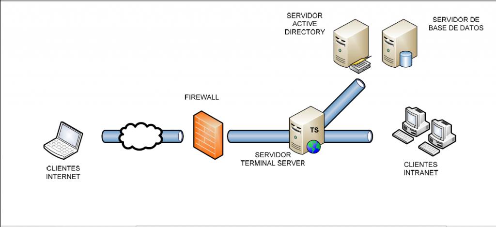 Software para la Gestión y Mantenimiento de los Activos